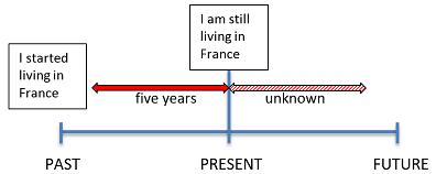 El Presente Perfecto Continuo Gramática Businessenglish Com