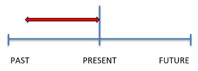 El Presente Perfecto Gramática Businessenglish Com